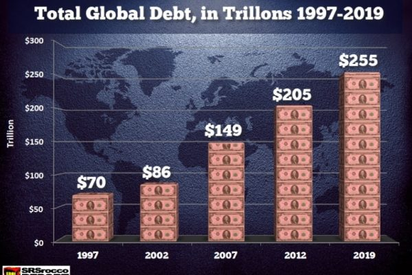 It's Only a Matter of Time When the Global $250 Trillion Debt Bubble Pops